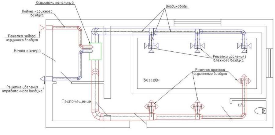 Системы вентиляции в бассейне